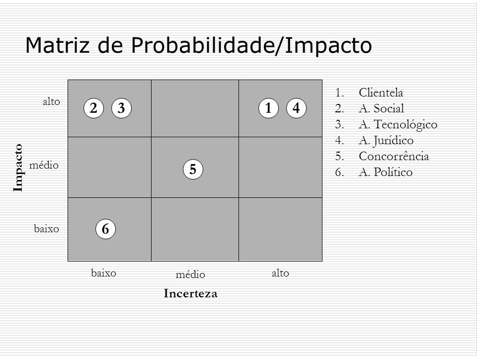 Matriz de Probabilidade/Impacto