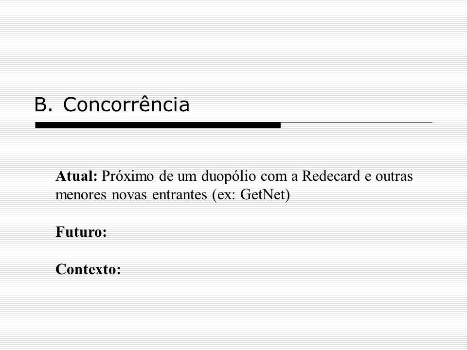 Concorrência Atual: Próximo de um duopólio com a Redecard e outras menores novas entrantes (ex: GetNet)