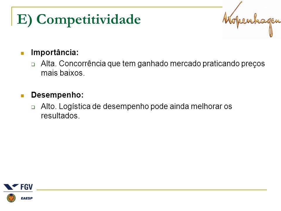 E) Competitividade Importância: