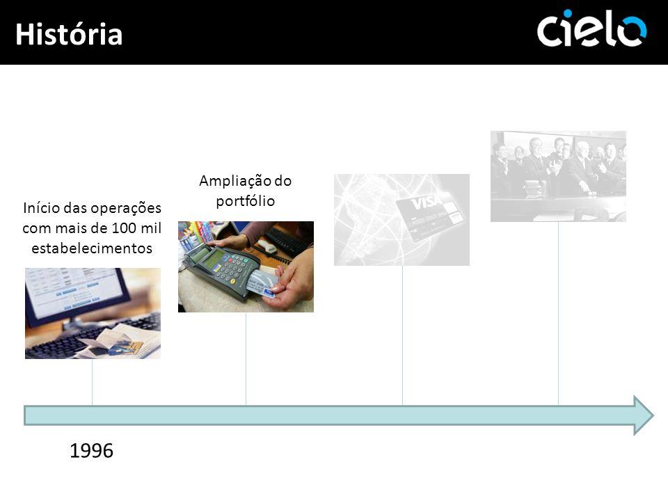 História 1996 Ampliação do portfólio