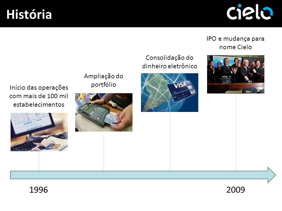 História 1996 2009 IPO e mudança para nome Cielo