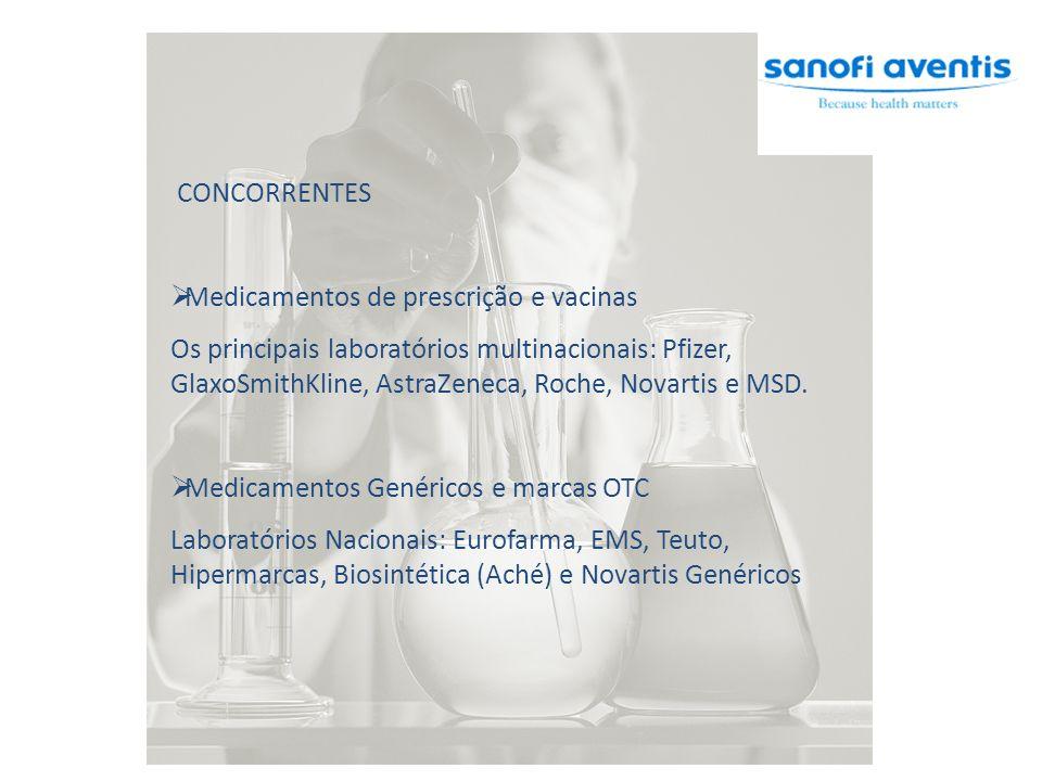 CONCORRENTES Medicamentos de prescrição e vacinas.