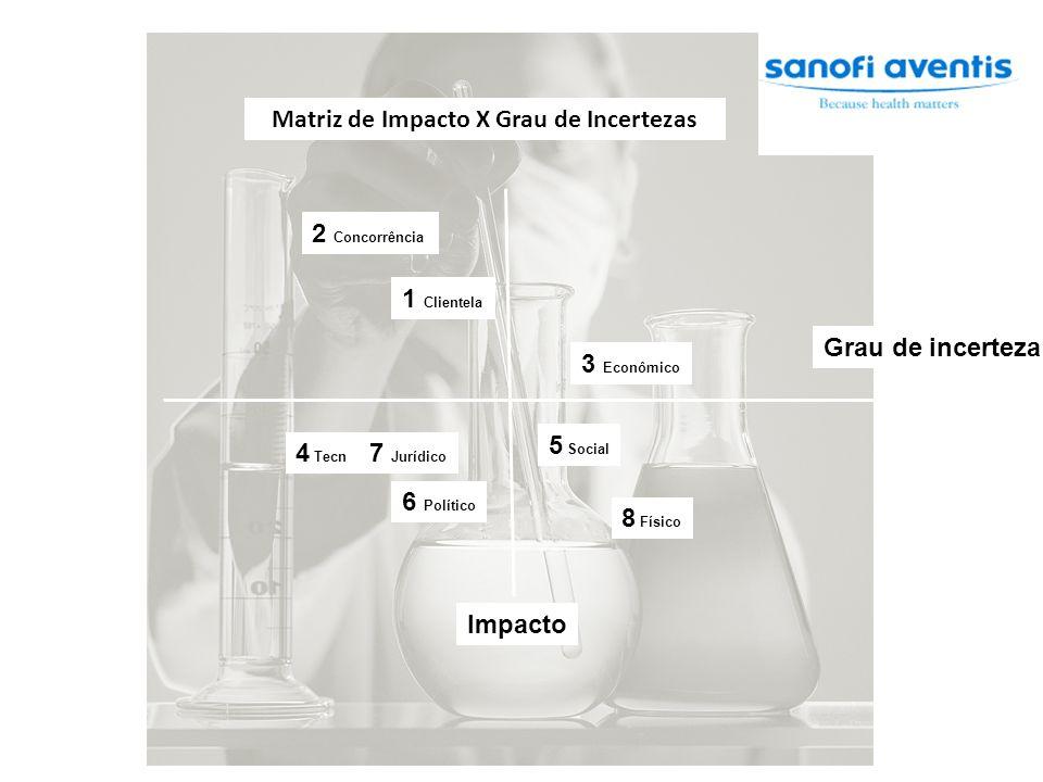 Matriz de Impacto X Grau de Incertezas