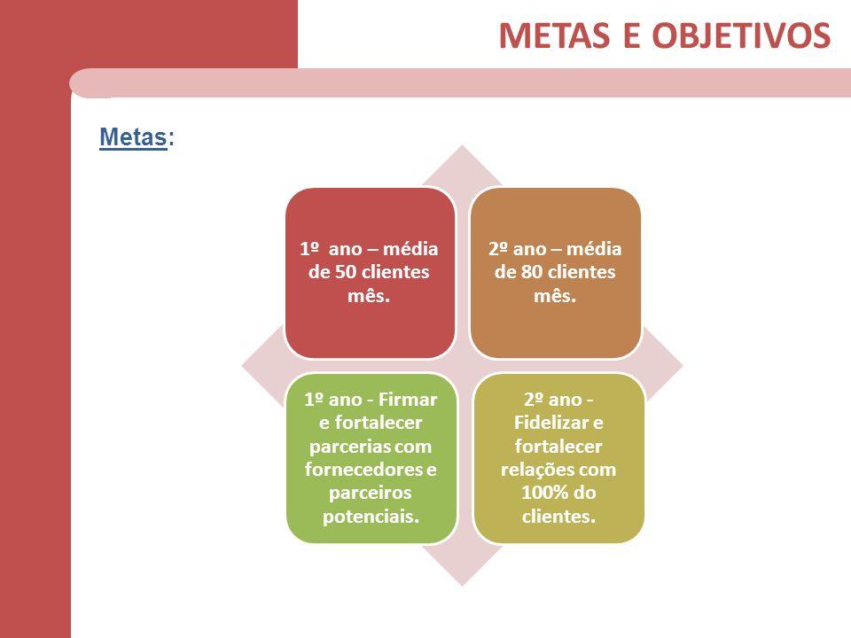 METAS E OBJETIVOS Metas: 1º ano – média de 50 clientes mês.