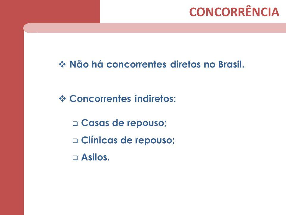 CONCORRÊNCIA Não há concorrentes diretos no Brasil.