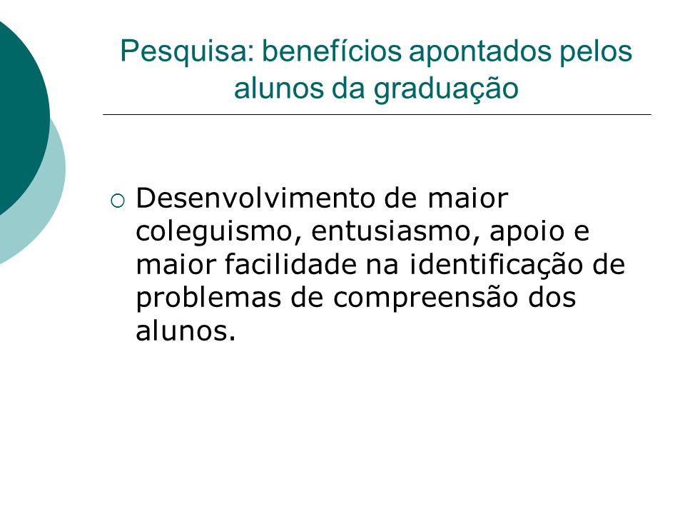 Pesquisa: benefícios apontados pelos alunos da graduação