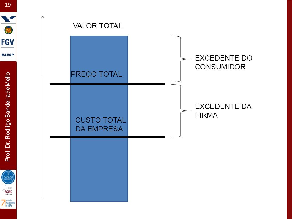 VALOR TOTAL EXCEDENTE DO CONSUMIDOR PREÇO TOTAL EXCEDENTE DA FIRMA CUSTO TOTAL DA EMPRESA