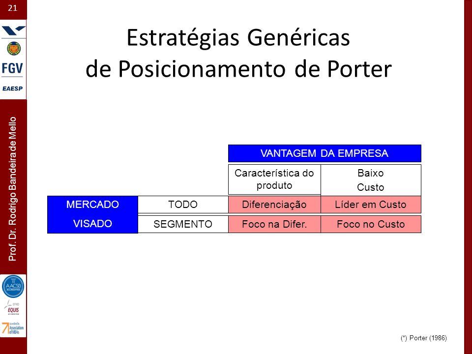 Estratégias Genéricas de Posicionamento de Porter