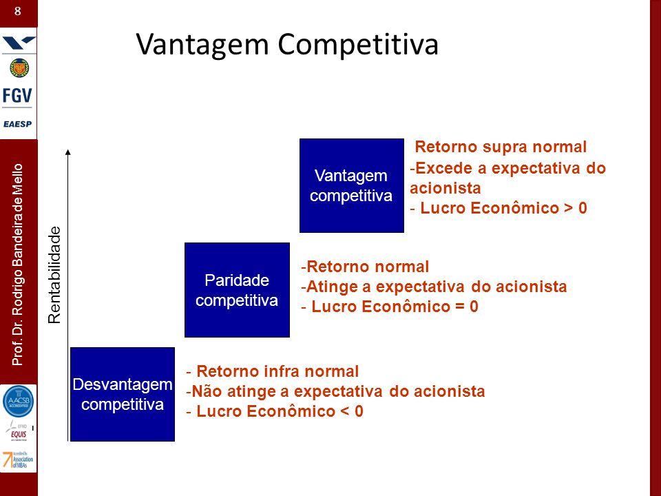 Vantagem Competitiva Retorno supra normal Vantagem