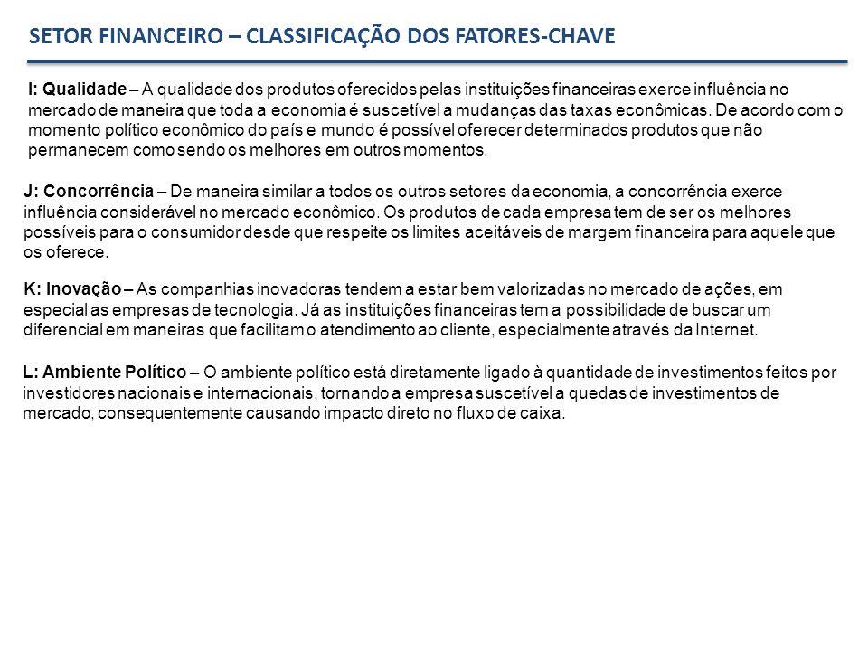 SETOR FINANCEIRO – CLASSIFICAÇÃO DOS FATORES-CHAVE