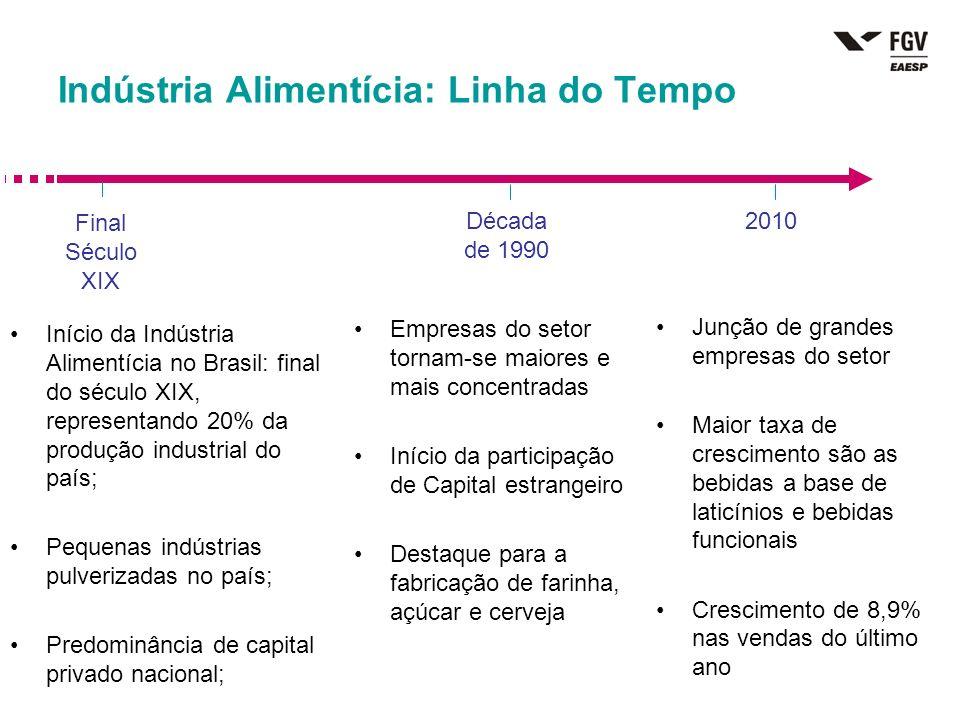 Indústria Alimentícia: Linha do Tempo