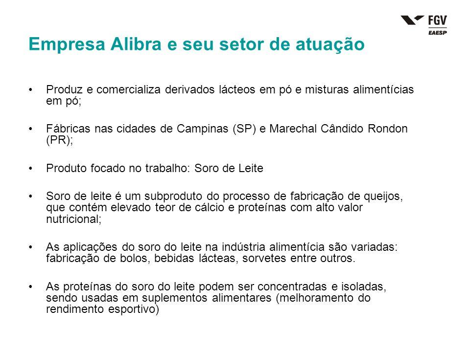 Empresa Alibra e seu setor de atuação