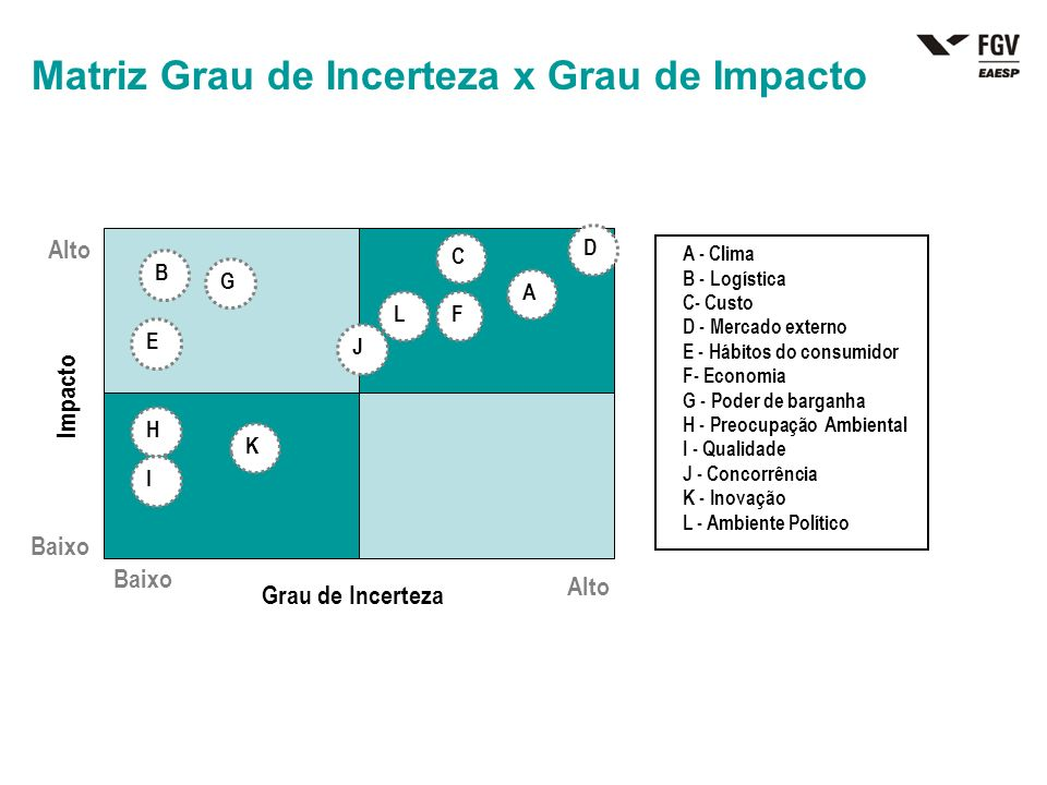 Matriz Grau de Incerteza x Grau de Impacto