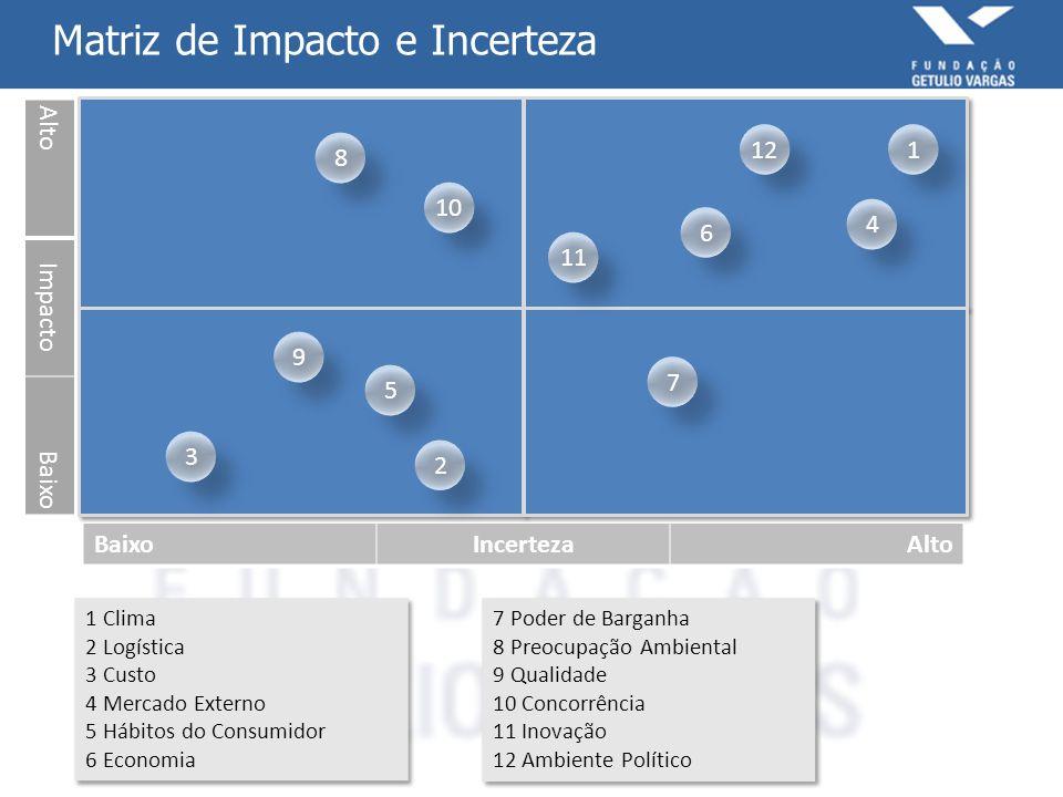 Matriz de Impacto e Incerteza