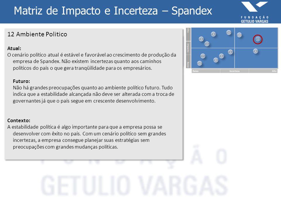 Matriz de Impacto e Incerteza – Spandex
