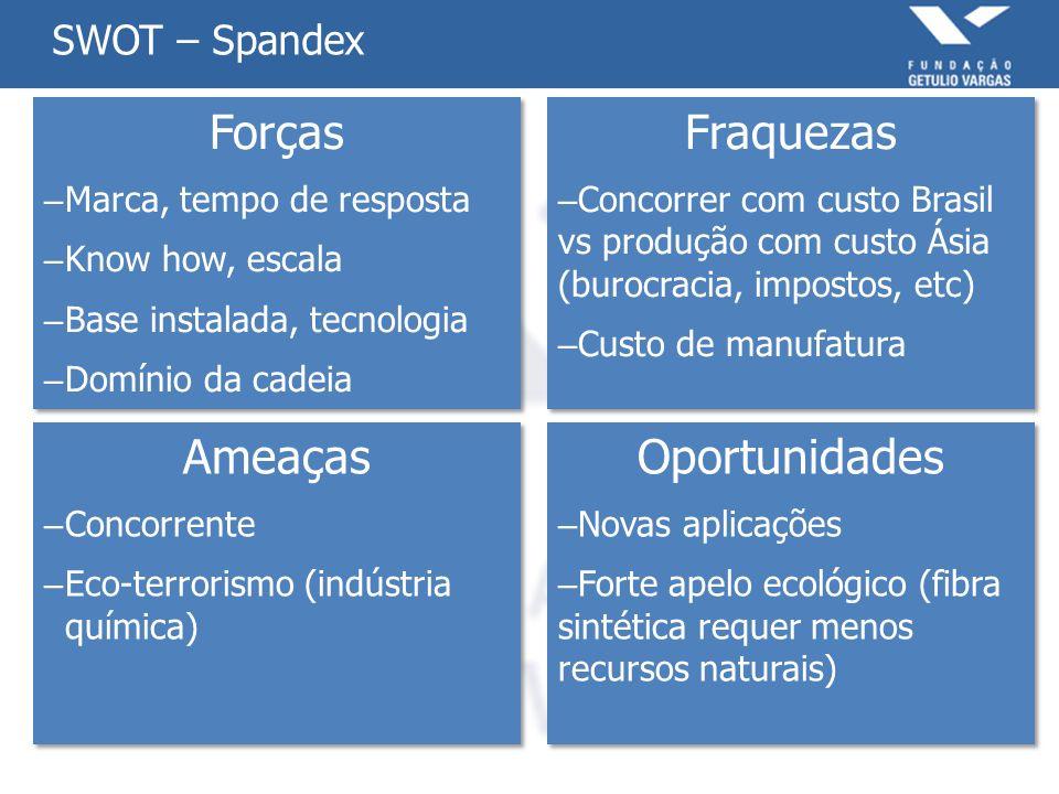 Forças Fraquezas Ameaças Oportunidades SWOT – Spandex