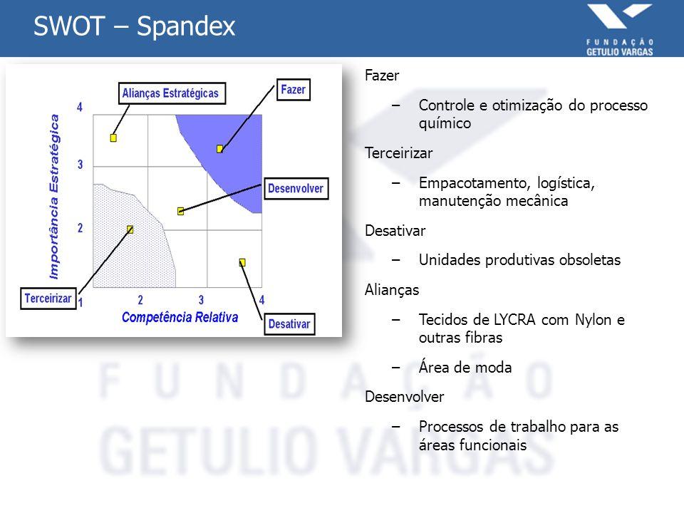 SWOT – Spandex Fazer Controle e otimização do processo químico