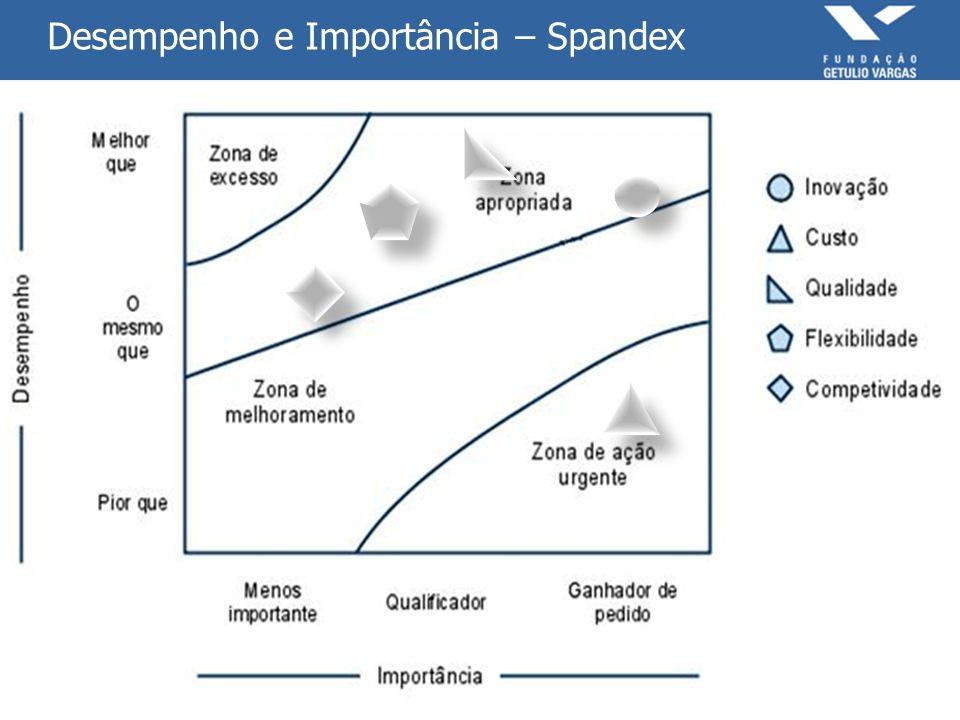 Desempenho e Importância – Spandex
