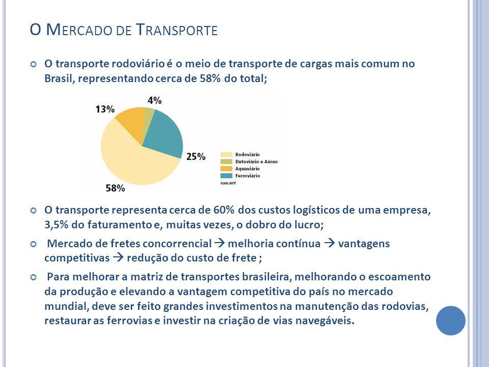 O Mercado de Transporte