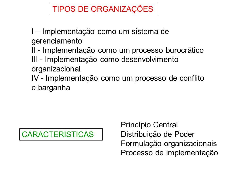 TIPOS DE ORGANIZAÇÕES I – Implementação como um sistema de gerenciamento. II - Implementação como um processo burocrático.