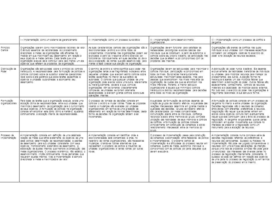 I – Implementação como um sistema de gerenciamento