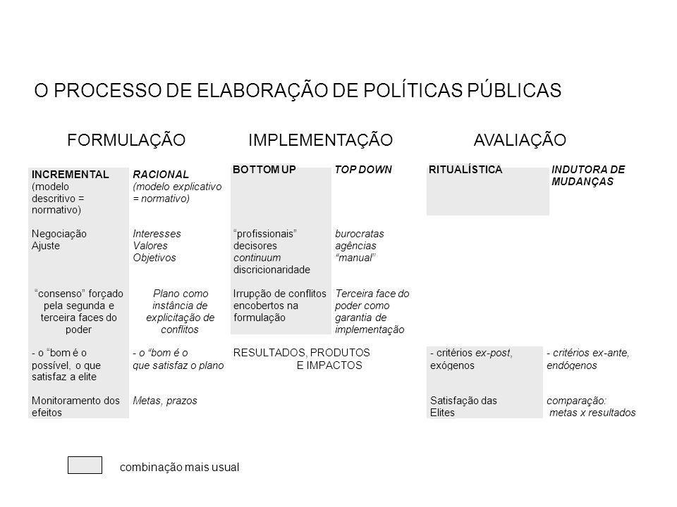 O PROCESSO DE ELABORAÇÃO DE POLÍTICAS PÚBLICAS