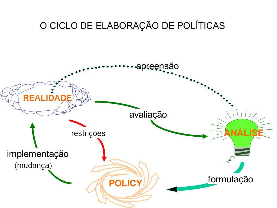 O CICLO DE ELABORAÇÃO DE POLÍTICAS