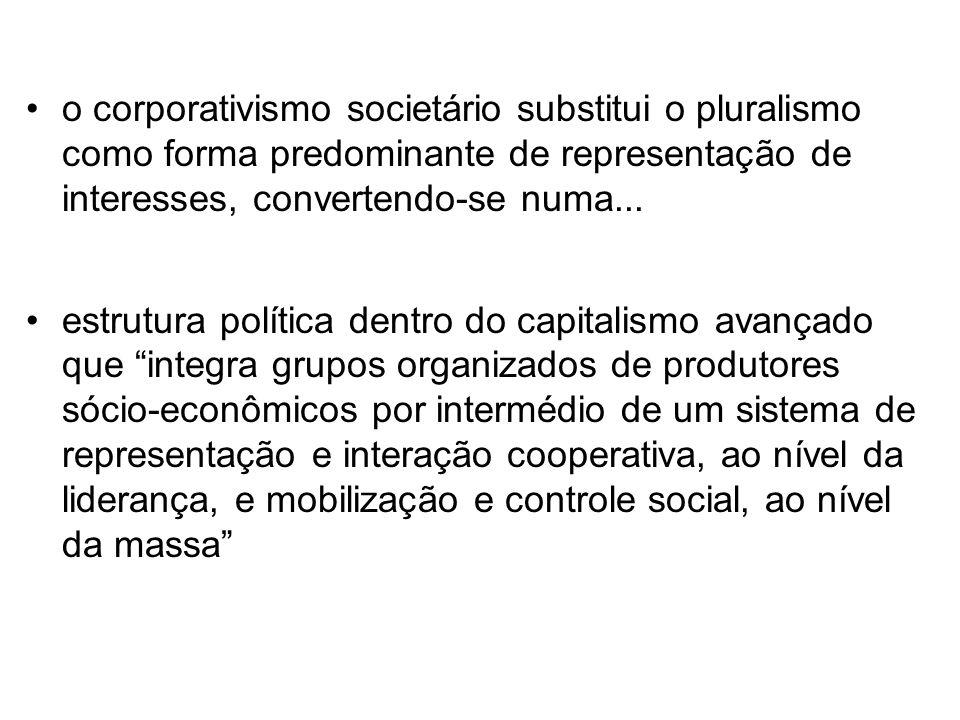 o corporativismo societário substitui o pluralismo como forma predominante de representação de interesses, convertendo-se numa...