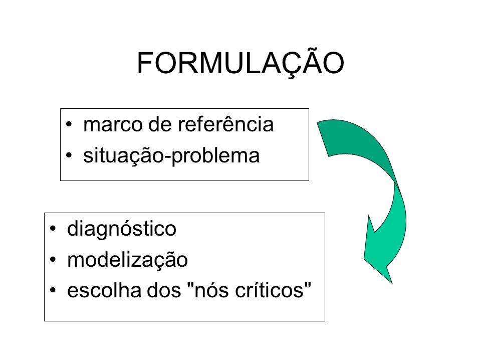 FORMULAÇÃO marco de referência situação-problema diagnóstico