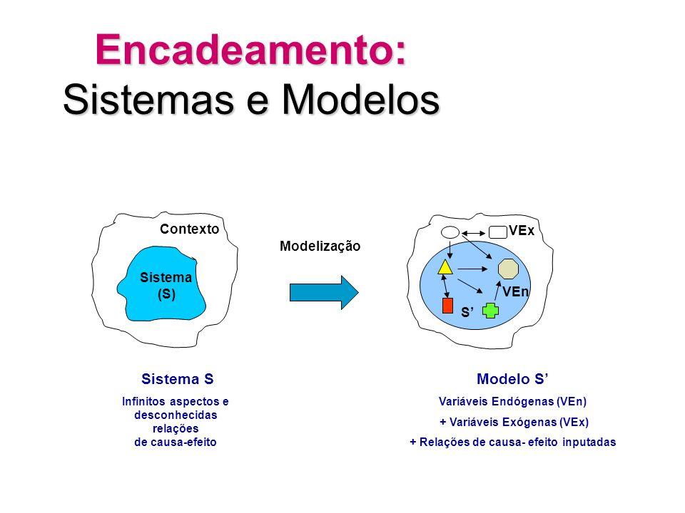 Encadeamento: Sistemas e Modelos