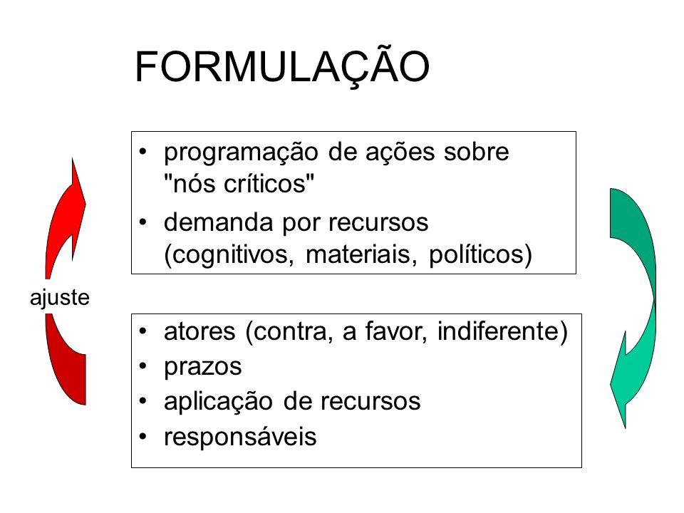FORMULAÇÃO programação de ações sobre nós críticos