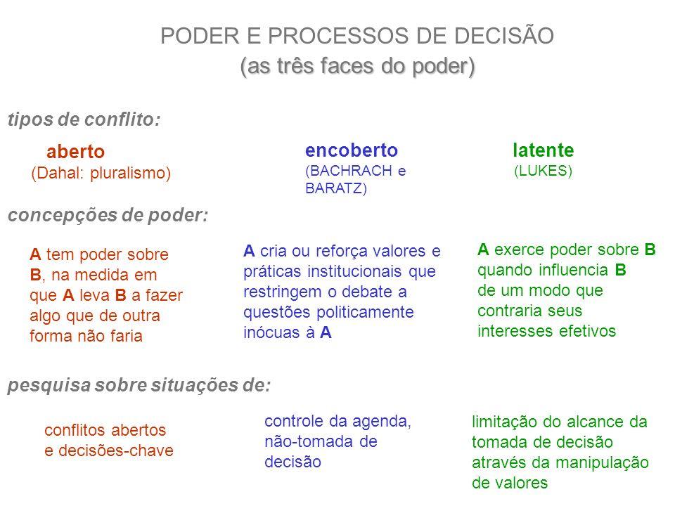 PODER E PROCESSOS DE DECISÃO (as três faces do poder)