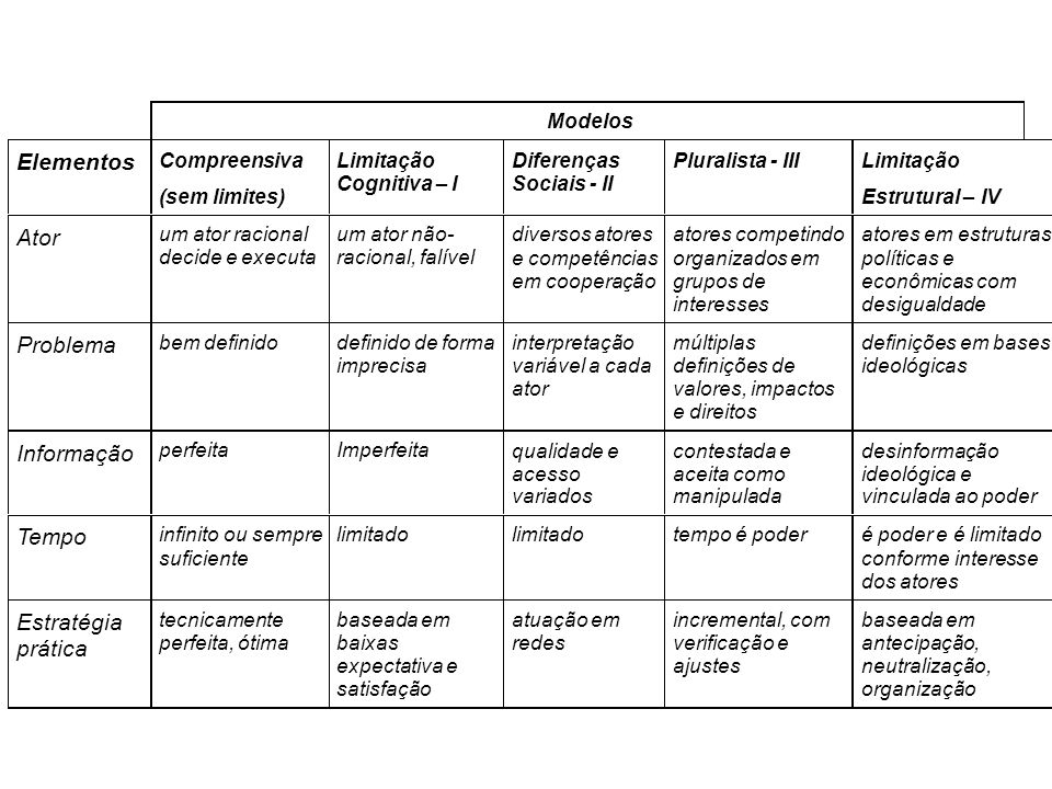 Elementos Ator Problema Informação Tempo Estratégia prática Modelos