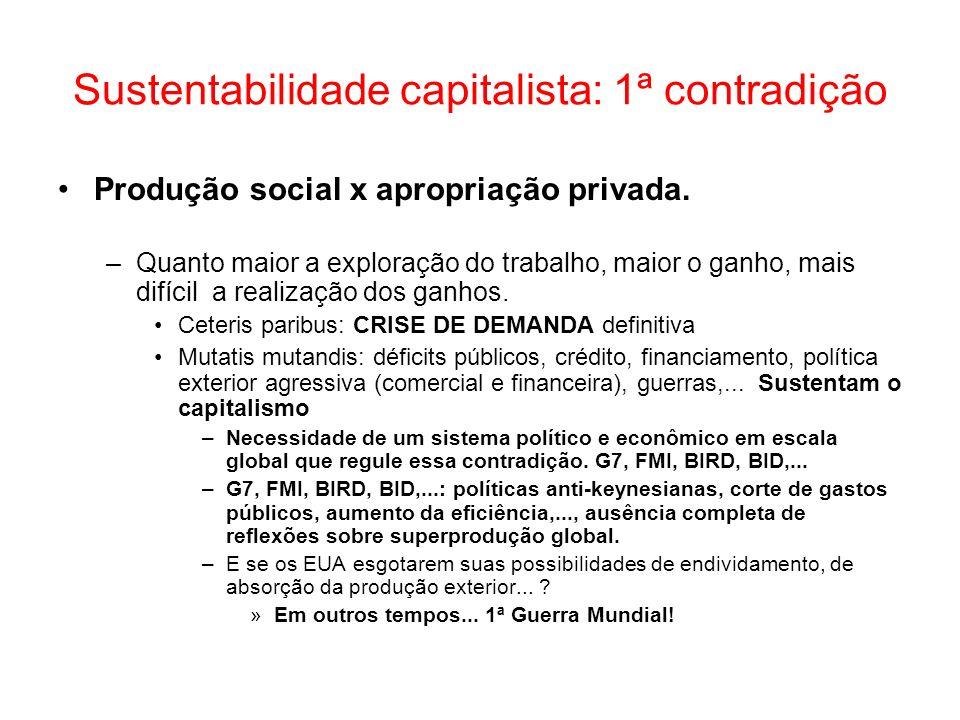 Sustentabilidade capitalista: 1ª contradição