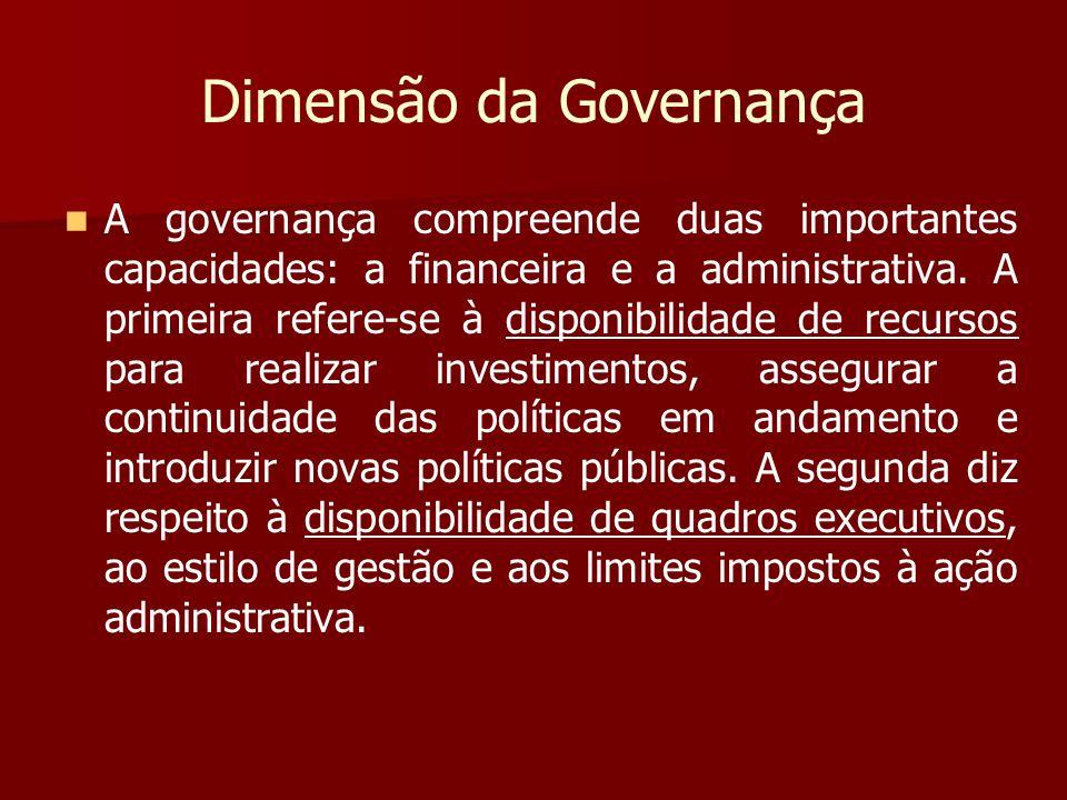 Dimensão da Governança
