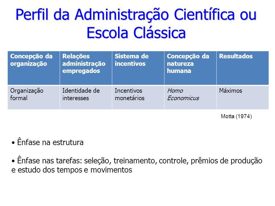 Perfil da Administração Científica ou Escola Clássica