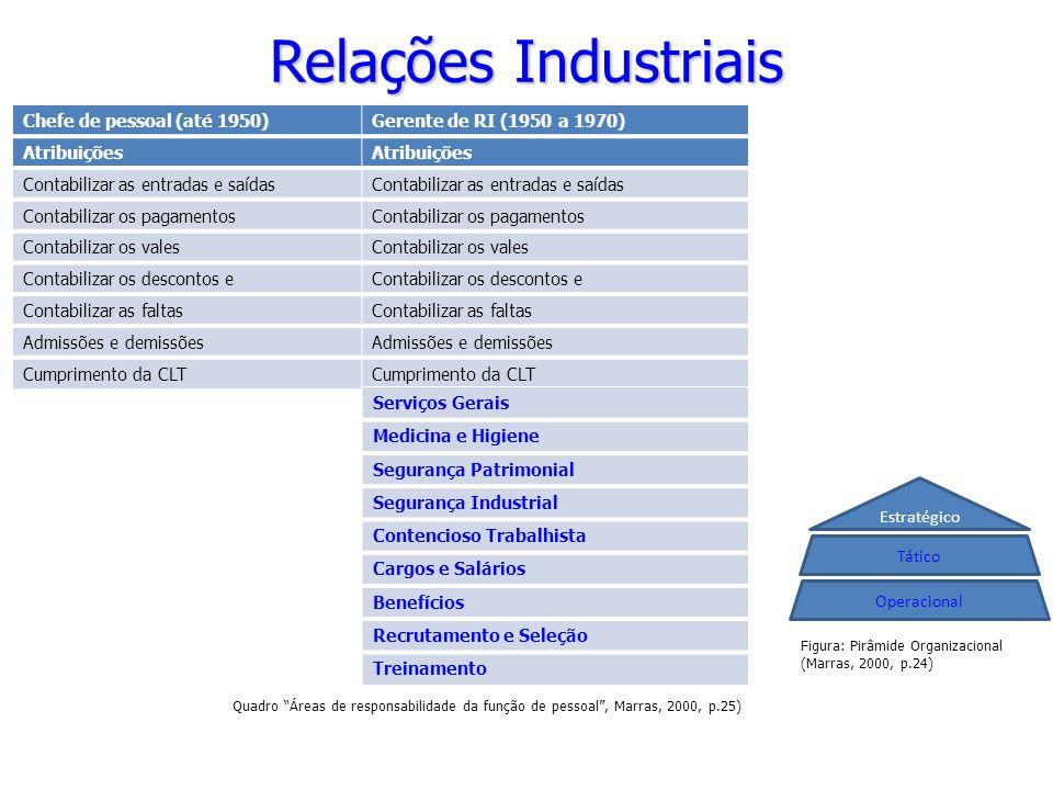Relações Industriais Chefe de pessoal (até 1950)