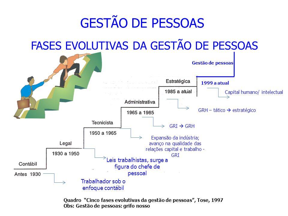 FASES EVOLUTIVAS DA GESTÃO DE PESSOAS