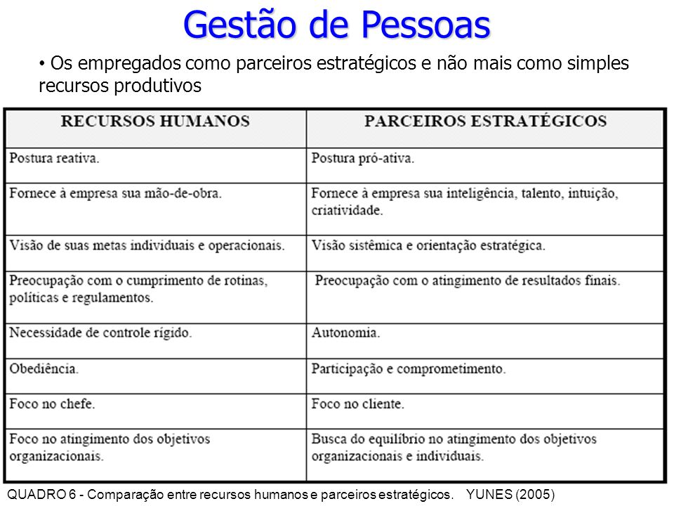 Gestão de Pessoas Os empregados como parceiros estratégicos e não mais como simples recursos produtivos.