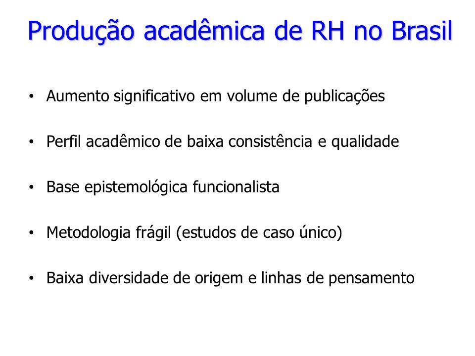 Produção acadêmica de RH no Brasil