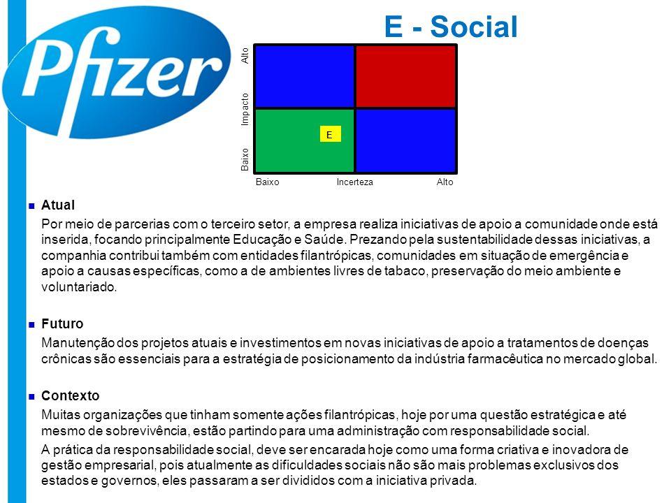 E - Social Alto. Impacto. E. Baixo. Baixo. Incerteza. Alto. Atual.