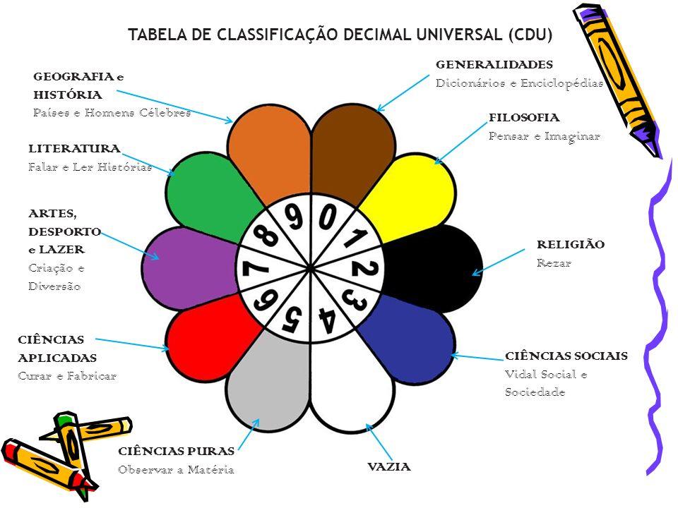 TABELA DE CLASSIFICAÇÃO DECIMAL UNIVERSAL (CDU)