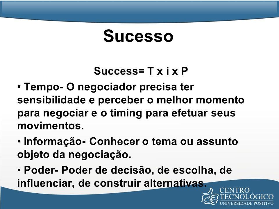 Sucesso Success= T x i x P