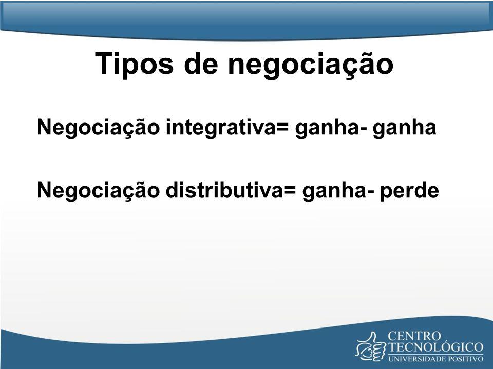 Tipos de negociação Negociação integrativa= ganha- ganha