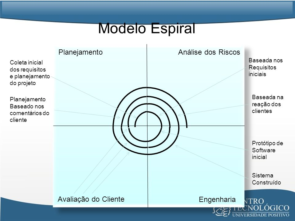 Modelo Espiral Planejamento Análise dos Riscos Avaliação do Cliente