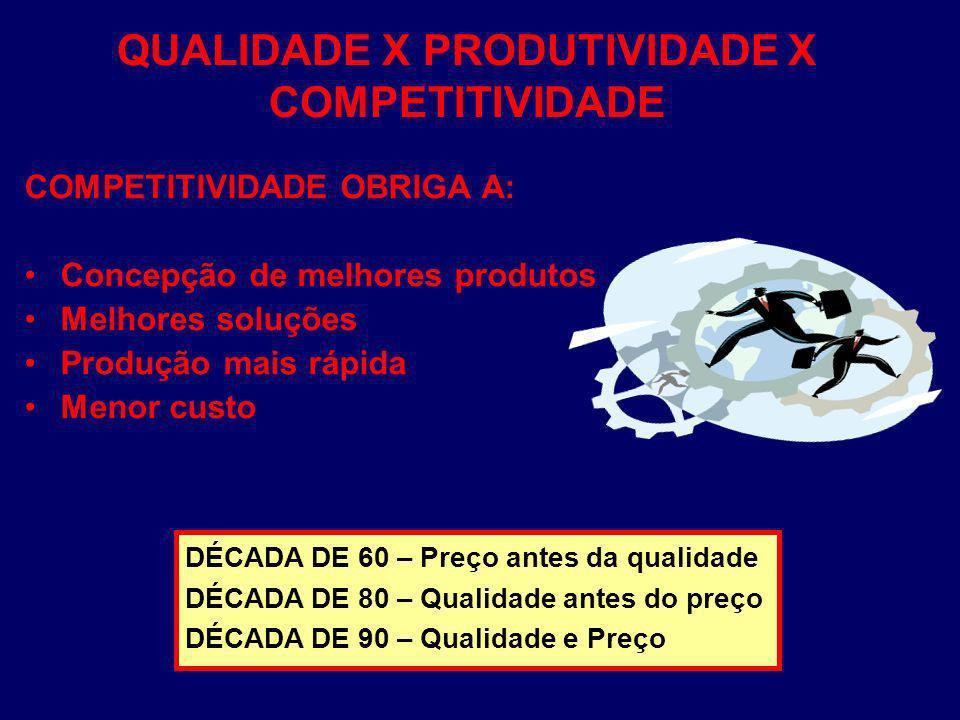 QUALIDADE X PRODUTIVIDADE X