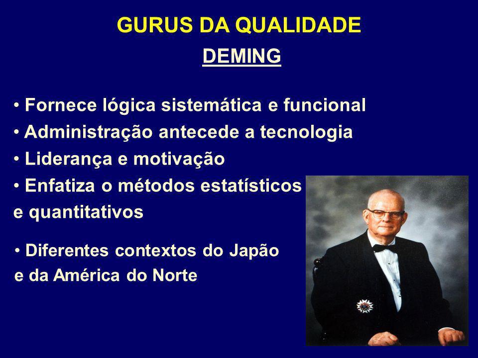 GURUS DA QUALIDADE DEMING Fornece lógica sistemática e funcional