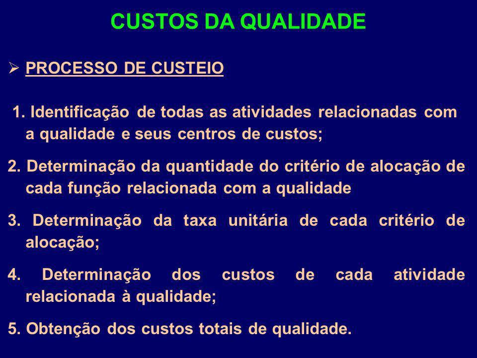 CUSTOS DA QUALIDADE PROCESSO DE CUSTEIO
