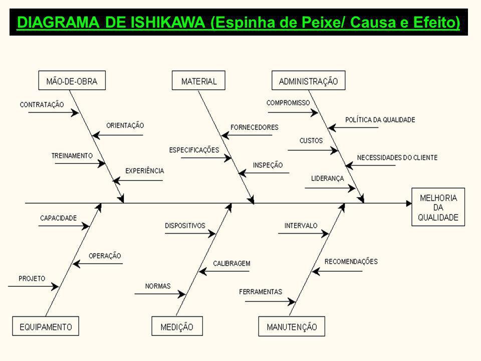 DIAGRAMA DE ISHIKAWA (Espinha de Peixe/ Causa e Efeito)