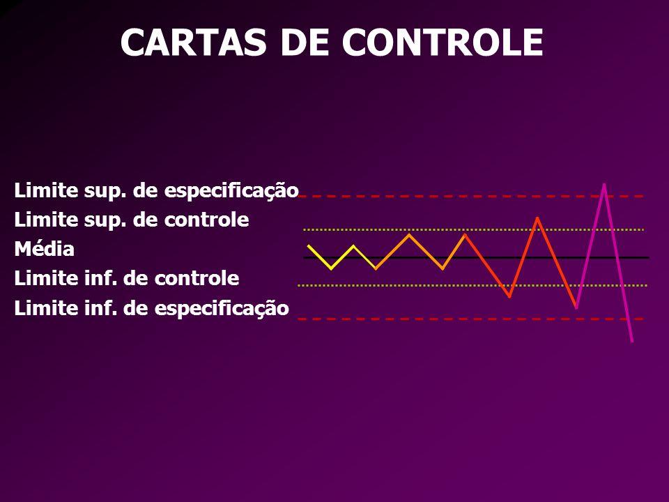 CARTAS DE CONTROLE Limite sup. de especificação Limite sup.